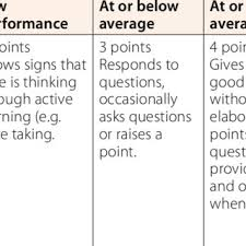 Sample Rubric Powerpoint Game Project Download Scientific Diagram