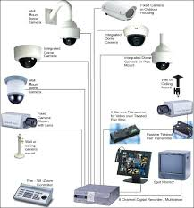 wired home alarm system diy how to install a security best of images on fresh installing