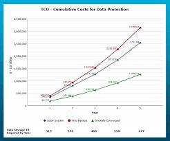 Tco Chart Tco Comparison Rubrik Cohesity Veeam Vs Storagecraft