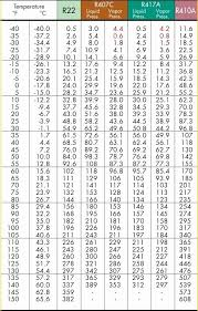Pt Chart R427a R22 Pressure Temperature Chart Best Picture Of Chart