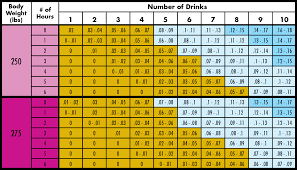 Alcohol Weight Chart 75 Valid Body Weight Blood Alcohol Chart