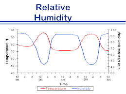 Humidity Temperature Relationship Chart Foreign Animal Disease