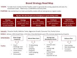 best brand strategy frameworks methodologies and artifacts brand strategic road map the road map helps guide everyone and keep everyone aligned