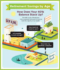 Personal Capital Brandvoice Retirement Savings By Age How