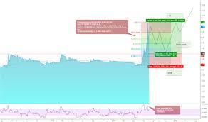 Ukog Stock Price And Chart Lse Ukog Tradingview