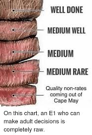 Rare Medium Rare Chart Well Done Medium Well Medium Medium Rare Quality Non Rates