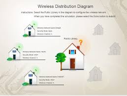 www iestiemposmodernos com ?all=static img exams c best home network setup 2017 at Wireless Network Configuration Diagram
