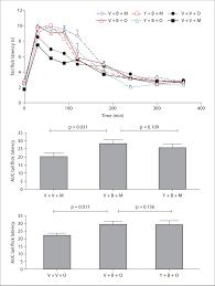 Effect Of Yohimbine 2 Mg Kg I P On Bms182874 50 G