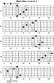 Country Guitar Scales Chart Country Guitar Scales