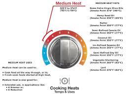 What Temperature Is Considered Medium Heat