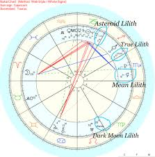 Find Your Natal Chart Liliths Shadow In Your Astrology Chart Mystica