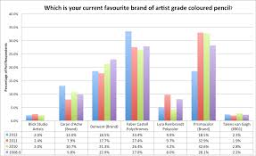 Making A Amark Coloured Pencils Brands And Manufacturers