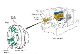 engineering photos videos and articels engineering search engine figure 3 3 generator and diode plate