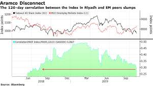 Share Index Charts Saudi Stocks Disconnect From Em Peers As Aramco Ipo Nears