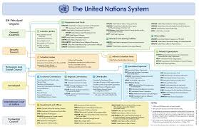 United Nations Organizational Chart The United Nations System And Specialized Agencies United