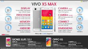 Quick Facts - Vivo X5 Max - World's ...
