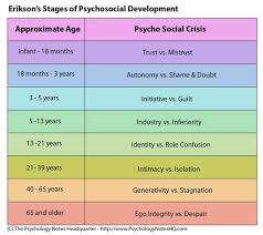 My Thoughts On Erik Eriksons Stages Of Psychosocial Development