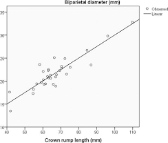 Assessment Of Fetal Gestational Age In The First Trimester
