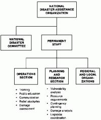 Parish Council Organizational Chart In Jamaica Parish Council Organizational Chart In Jamaica My Role