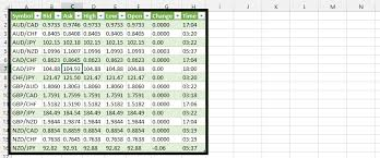 Best Excel Tutorial How To Create A Useful Spreadsheet For Forex