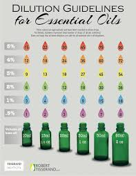 Rollerball Dilution Chart Essential Oil Rollerballs For Spring And Summer The House
