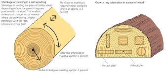 Wood Shrinkage Chart Moisture Related Wood Movement Swedish Wood