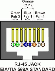 standard eia tia tb wiring diagram wiring diagram eiatia standards eia tia wiring 568a 568