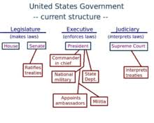 Key Events In American Foreign Policy Chart Foreign Policy Of The United States Wikipedia