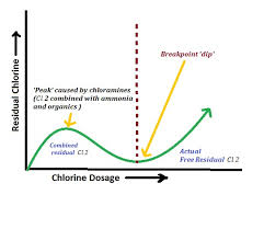 Super Chlorination And Break Point Chlorination