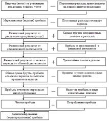Реферат Анализ и оценка финансового состояния ООО  Рисунок 1 Структурно логическая модель формирования показателей прибыли