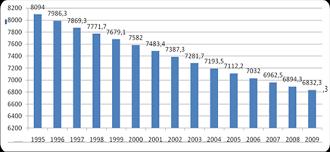 Реферат Характеристика населения и трудовых ресурсов Донбасса  демографический донбасс население занятость