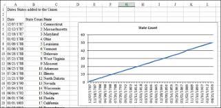 Understanding Date Based Axis Versus Category Based Axis In
