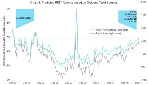 Reits And Real Estate Outlook For 2018 Nareit