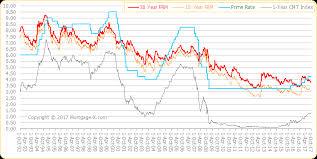 National Average Mortgage Rates Historical Data