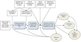 Flow Chart Showing Hypothesised Help Seeking Decision