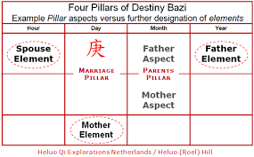 Chinese Astrology Four Pillars Of Destiny Ba Zi Faulty