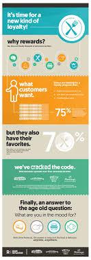 dine rewards infographic