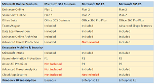 Windows 365 Office The New And Confusing Microsoft 365 Skus Itpromentor