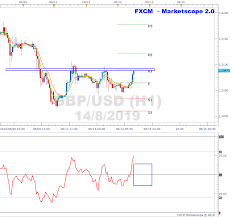 Gbpusd Trades At Resistance On H1 Chart