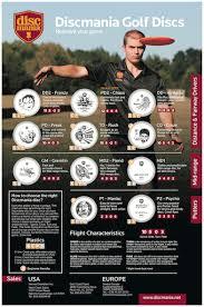 Dd Flight Chart Our Brands Discmania Discmania Disc Selection Chart
