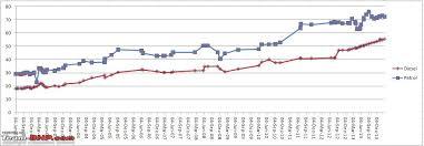 Petrol Price In India 2015 Chart Petrol Price Petrol Price Chart In India