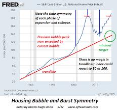 Case Shiller Historical Chart Housing Bubble Symmetry Look Out Below Seeking Alpha