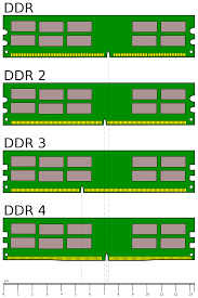 Types Of Memory Chart Ddr Sdram Wikipedia