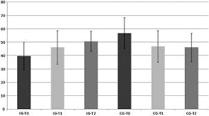 Mental Health Summary Scale Bar Chart Sample Size N 11