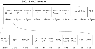802 11 frame format c finding datatypes for 802 11 frame stack overflow