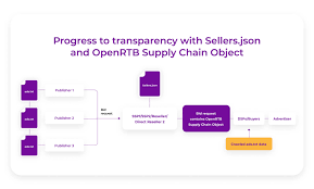 sellers json and openrtb supplychain