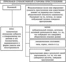 Реферат Понятие и формы вины по уголовному праву России  Реферат Понятие и формы вины по уголовному праву России ru