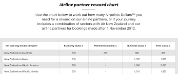 Air New Zealand Award Chart An Introduction To Air New Zealand Airpoints Point Hacks