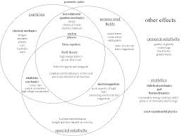 Venn Diagram Of Real And Fake Science Venn Diagram Statistical Mechanics Thermodynamics Decorating
