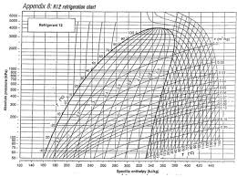 Pressure Enthalpy Chart For R12